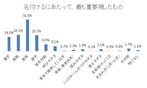 割合回答者 響き14.0%243 画数16.2%281 意味31.0%539 漢字15.7%273 姓名判断6.9%120 呼びやすさ5.1%89 家系で継承している字0.7%12 季節(春夏秋冬)1.3%23 読みやすさ1.9%33 ニックネームのつけやすさ0.2%4 覚えやすさ2.2%38 名前負けしにくさ0.3%6 生まれ月(1月~12月)0.6%10 その他2.7%47 特になし1.1%19 合計1737,名付け,