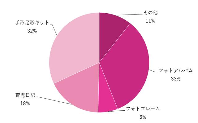 グラフ,メモリアルグッズ,