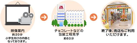 森永工場見学,工場見学,人気,神奈川県