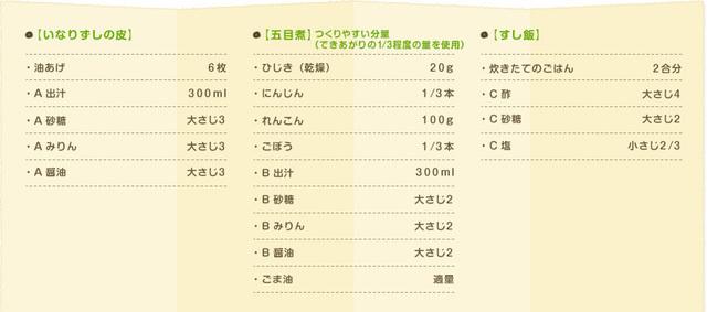 五目いなりの行楽弁当の材料(12個分),レシピ,いなり,弁当