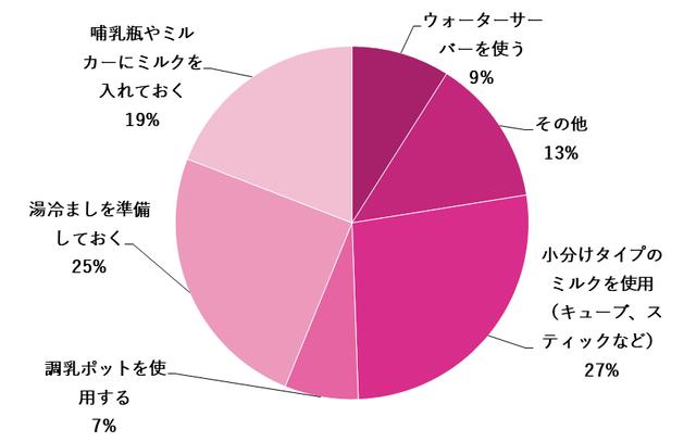 グラフ,夜中の授乳(ミルク),