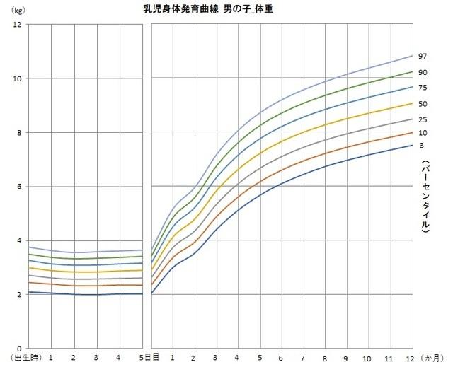 男の子の身体発育曲線(体重)のグラフ,赤ちゃん,