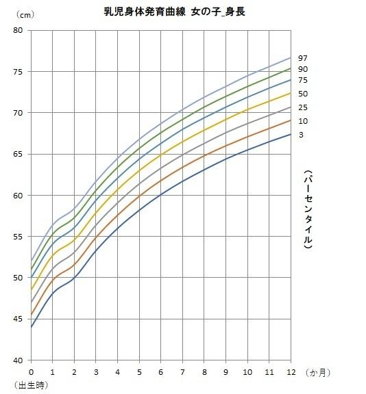 女の子の身体発育曲線(身長)のグラフ,赤ちゃん,