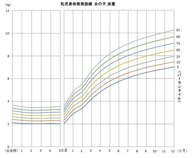 女の子の身体発育曲線(体重)のグラフ,赤ちゃん,