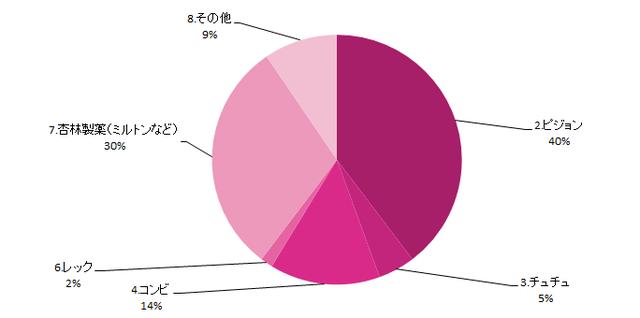 哺乳びんの除菌グッズグラフ,哺乳びん,除菌グッズ,