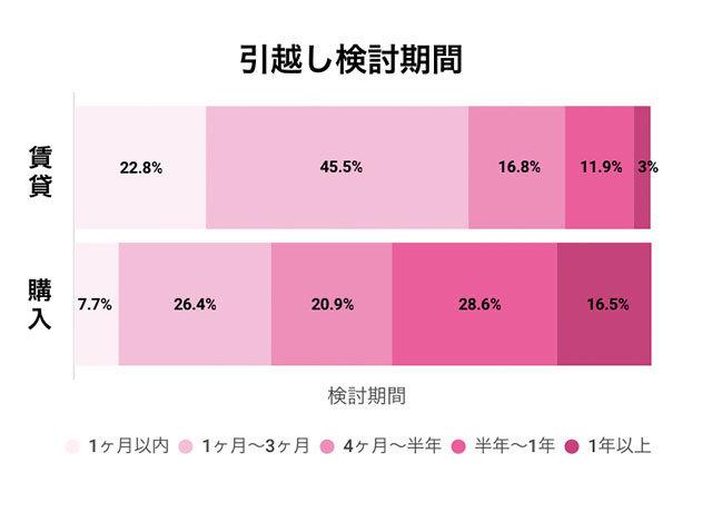 購入と賃貸での検討期間の違いに関する調査データ,