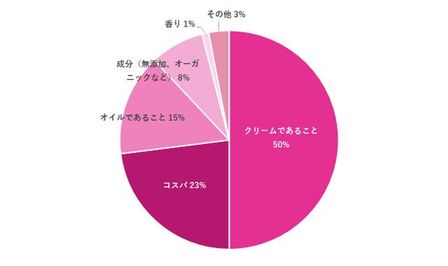 グラフ,妊娠線ケア,