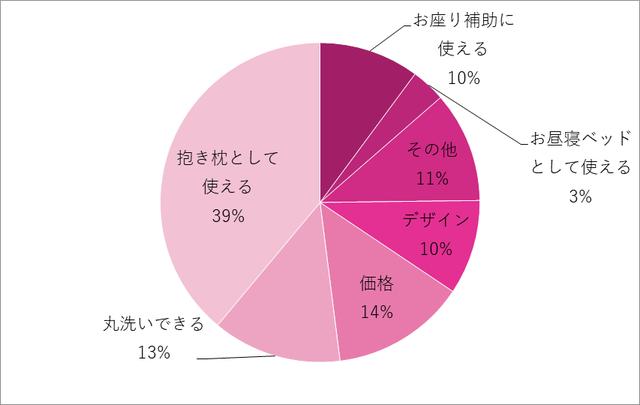グラフ,授乳クッション,