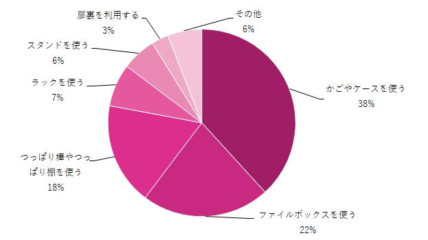シンク下の収納対策グラフ,シンク下の収納,