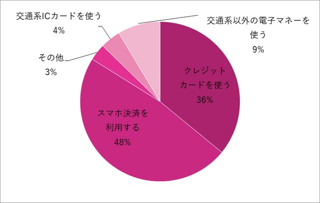 グラフ,キャッシュレス決済,