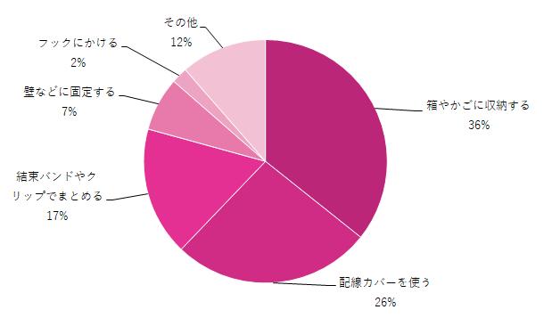 配線の収納対策グラフ,配線の収納,