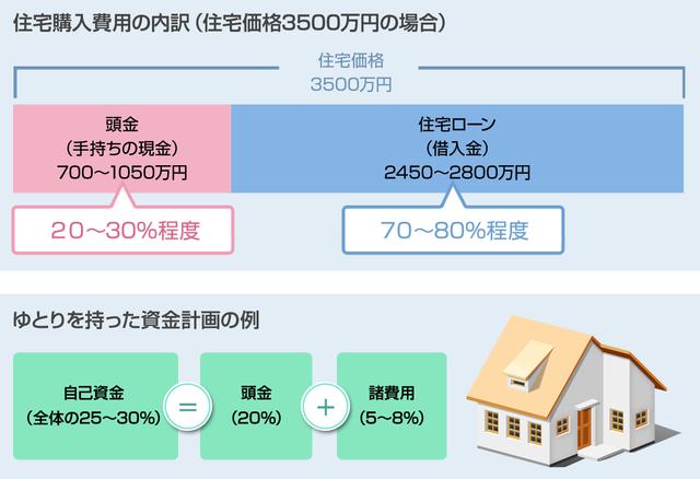 住宅購入費用,賃貸,購入,