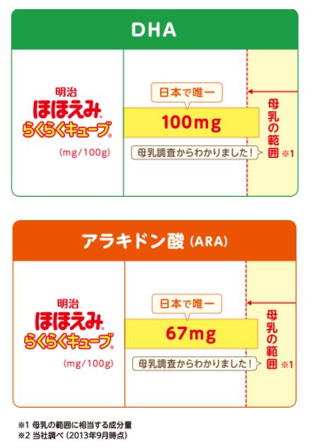DHAとアラキドン酸,ミルク,明治,