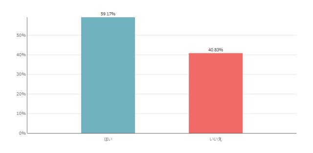 学資保険加入している割合のグラフ,学資保険とは,