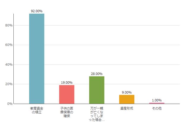 学資保険加入目的のグラフ,学資保険とは,