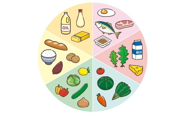 栄養についての表,つわり,栄養,