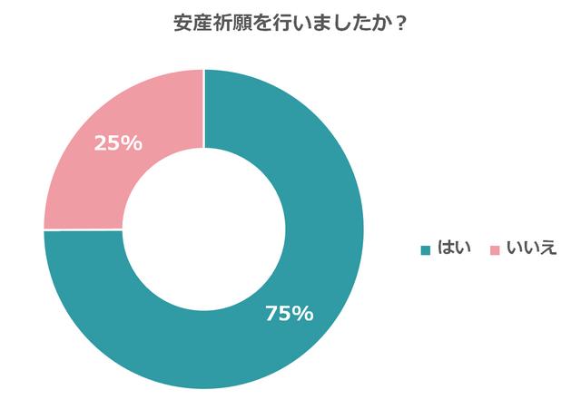 割合回答者 はい74.7%405 いいえ25.3%137 回答者数合計542,戌の日,水天宮,