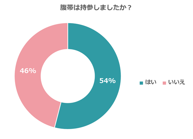 割合回答者 はい53.8%218 いいえ46.2%187 回答者数合計405,戌の日,水天宮,