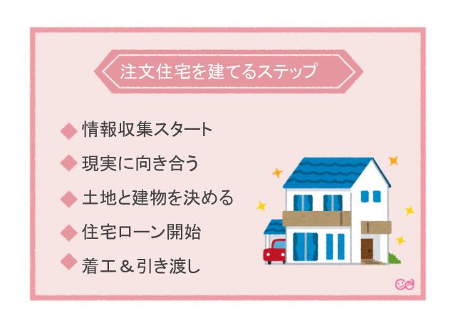 注文住宅を建てるステップ,マイホーム探し,