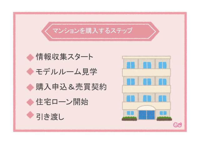 新築マンションを購入するステップ,マイホーム探し,