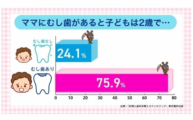 ママと赤ちゃんのムシ歯の関係性,