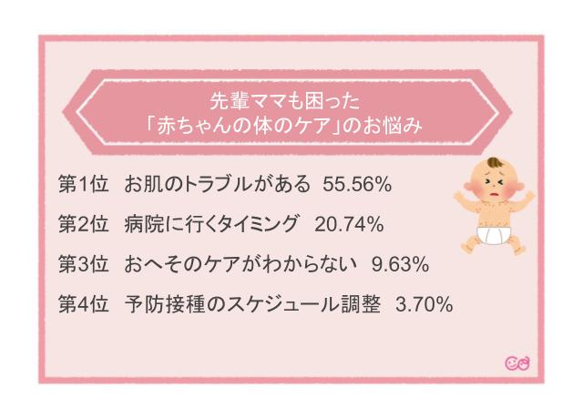 「赤ちゃんの体のケア」のお悩み,赤ちゃん,体のケア,