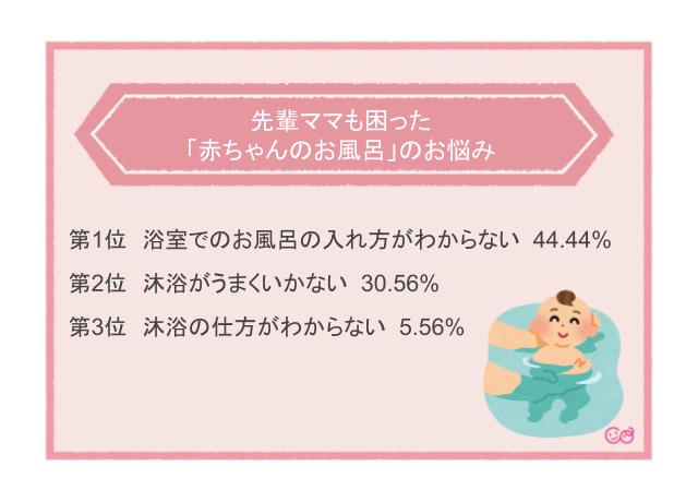 「浴室でのお風呂の入れ方がわからない」こと,赤ちゃん,お風呂,