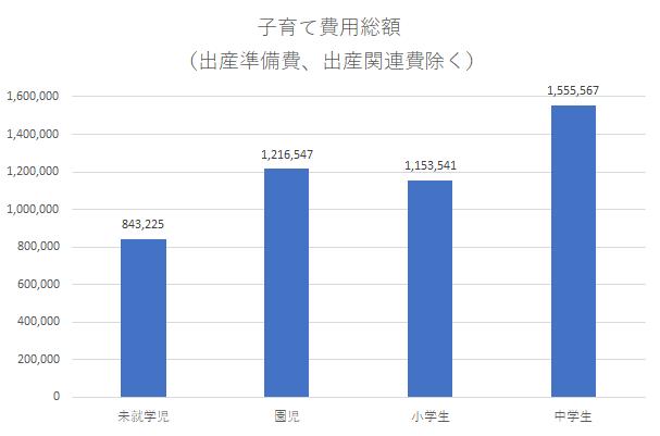 1年間に100万円くらいはかかる,子育て,費用,シミュレーション