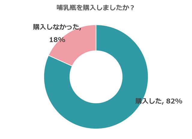 82%が哺乳瓶を購入,哺乳瓶,