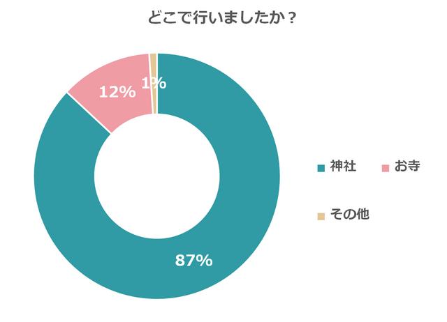 割合回答者 神社86.7%351 お寺12.3%50 その他1.0%4 回答者数合計405,戌の日,水天宮,