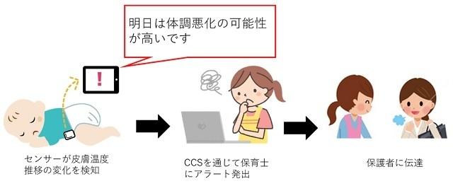CCS SENSOR04,