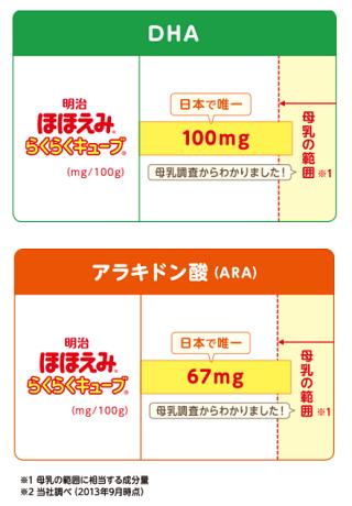 アラキドン酸,粉ミルク,離乳食,