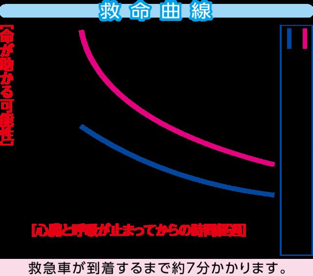 グラフ,救急,