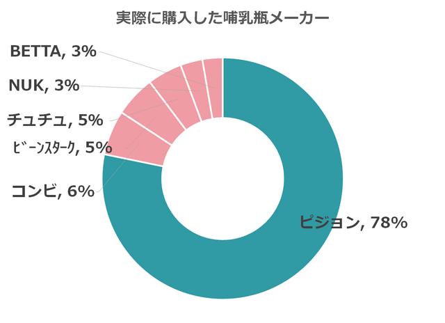 ピジョン 78% コンビ 6% ビーンスターク 5% チュチュ 5% NUK 3% BETTA 3%,哺乳瓶,