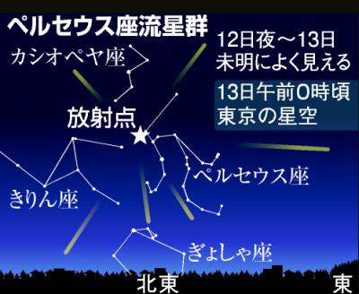 カシオペア座を起点にペルセウス座流星群を観察