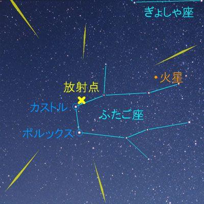ふたご座流星群のイメージ画像