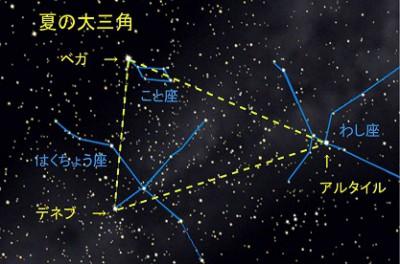 夏の大三角形のイメージ画像