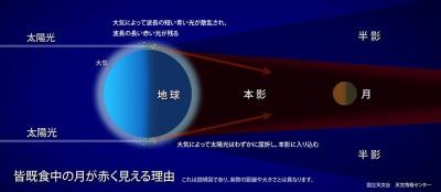 皆既月食が見られる理由の解説画像