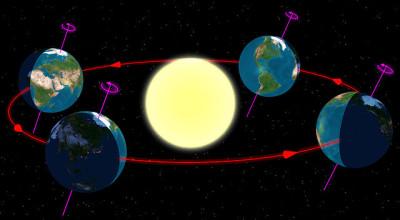 冬至と太陽の関係のイメージ画像