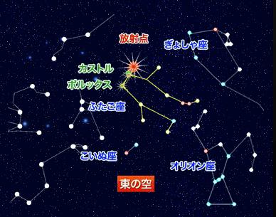 12月の流星群はふたご座を起点に観測するイメージ画像