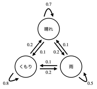 マルコフ連鎖をPythonでプログラミングする
