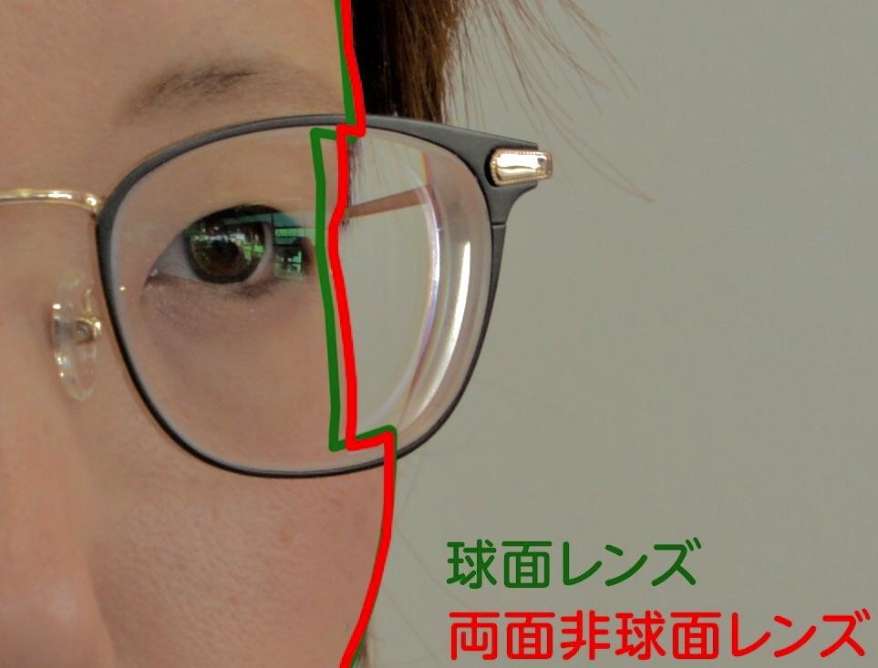 非 球面 レンズ デメリット メガネレンズの設計とは?球面・非球面レンズの違いについて解説
