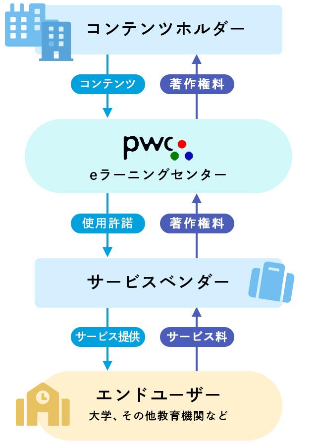 PWCのeラーニングセンター概念図