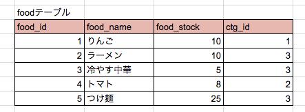 foodテーブル2