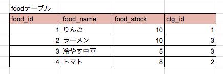 foodテーブル