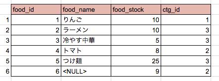 foodテーブル3