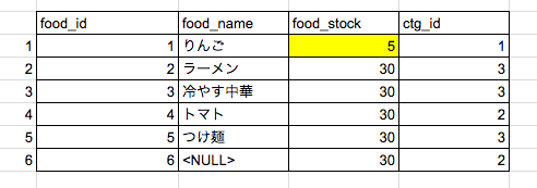 food_stock=5
