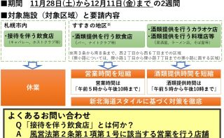 新型コロナウイルス感染拡大に伴う「集中対策期間」延長に係るお知らせについて(札幌市)