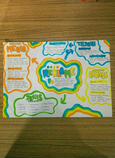 [mind map] Seni Reklame kelas 8 Sampul