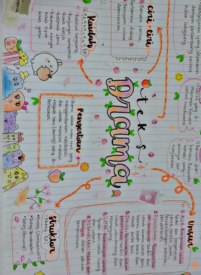 [mind map] teks Drama kelas 8 Sampul